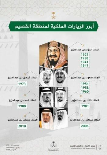 أبرز زيارات ملوك المملكة العربية السعودية إلى منطقة #القصيم