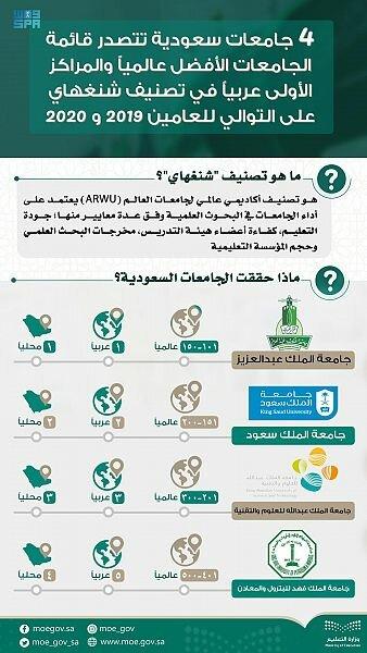 تعرف على الجامعات السعودية ضمن تصنيف شنغهاي 2019 و 2020 أحدهم الأولى عربياً