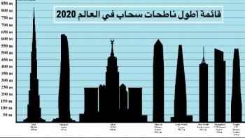 قائمة أطول ناطحات سحاب في العالم 2020