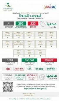 وزارة الصحة : تزايد ملحوظ في أعداد الحالات النشطة والحرجة.. وتسجيل 223 حالة مؤكدة