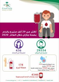 صحة جازان : 29990 متبرعًا بالدم في المراكز التابعة لها